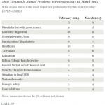 Climate Change doesn't even make the list for the most commonly named problems facing America Gallup Poll.