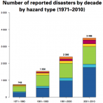 Natural disasters increase by 5x since the 1970's