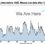 CO2 levels top 402 ppm